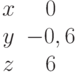 \begin{matrix}x&0\\y&-0,6\\z&6\end{matrix}