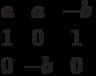 $$\begin{matrix}a&a&-b\\1&0&1\\0&-b&0\end{matrix}$$