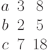 \begin{matrix}a&3 &8\\b&2 &5\\c&7 &18\end{matrix}