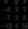 \begin{matrix}x&y&z\\-6&2&7\\-7&2&8\\-13&4&15\end{matrix}