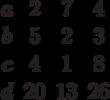 \begin{matrix}a&2 &7 &4\\b&5 &2 &3\\c&4 &1 &8\\d&20 &13 &26\end{matrix}
