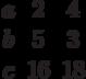 \begin{matrix}a&2 &4\\b&5 &3\\c&16 &18\end{matrix}