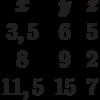 \begin{matrix}x&y&z\\3,5&6&5\\8&9&2\\11,5&15&7\end{matrix}