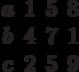 \begin{matrix}a&1&5&8\\b&4&7&1\\c&2&5&9\end{matrix}