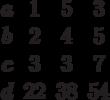 \begin{matrix}a&1 &5 &3\\b&2 &4 &5\\c&3 &3 &7\\d &22 &38 &54\end{matrix}