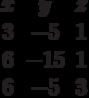 \begin{matrix}x&y&z\\3&-5&1\\6&-15&1\\6&-5&3\end{matrix}