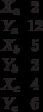 \begin{matrix}X_a&2\\Y_a&12\\X_b&5\\Y_b&2\\X_c&4\\Y_c&6\end{matrix}