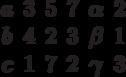 \begin{matrix}a&3&5&7& \alpha &2\\b&4&2&3& \beta &1\\c&1&7&2& \gamma & 3\end{matrix}