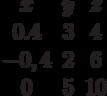 \begin{matrix}x&y&z&\\0.4&3&4\\-0,4&2&6\\0&5&10\end{matrix}
