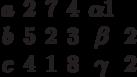 \begin{matrix}a&2&7&4& \alpha 1\\b&5&2&3& \beta &2\\c&4&1&8& \gamma &2\end{matrix}