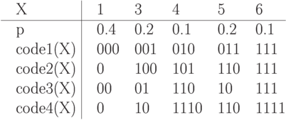 \vbox{\offinterlineskip\halign{&\strut\quad#\cr X&        \omit\ \vrule&  1&   3&   4&   5& 6\cr \noalign{\hrule} p&        \omit\ \vrule& 0.4& 0.2& 0.1& 0.2& 0.1\cr code1(X)& \omit\ \vrule& 000& 001& 010& 011& 111\cr code2(X)& \omit\ \vrule& 0&  100& 101& 110& 111\cr code3(X)& \omit\ \vrule& 00&  01&  110& 10&  111\cr code4(X)& \omit\ \vrule& 0&  10&  1110&110& 1111\cr}}