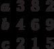 \begin{matrix}a&3&8&2\\b&4&6&9\\c&2&1&5\end{matrix}