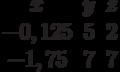 \begin{matrix}x&y&z\\-0,125&5&2\\-1,75&7&7\end{matrix}