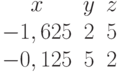 \begin{matrix}x&y&z\\-1,625&2&5\\-0,125&5&2\end{matrix}