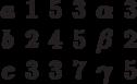 \begin{matrix}a&1&5&3& \alpha &3\\b&2&4&5& \beta &2\\c&3&3&7& \gamma &5\end{matrix}