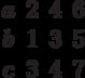 \begin{matrix}a&2&4 &6\\b&1&3&5\\c&3&4&7\end{matrix}