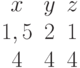 \begin{matrix}x&y&z\\1,5&2&1\\4&4&4\end{matrix}