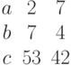 \begin{matrix}a&2&7\\b&7&4\\c&53&42\end{matrix}