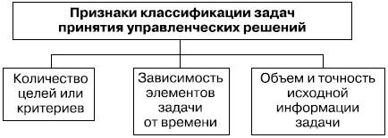 Признаки задач принятия решений программы для решения задач по теор механике