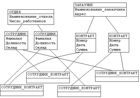 модели организации баз данных