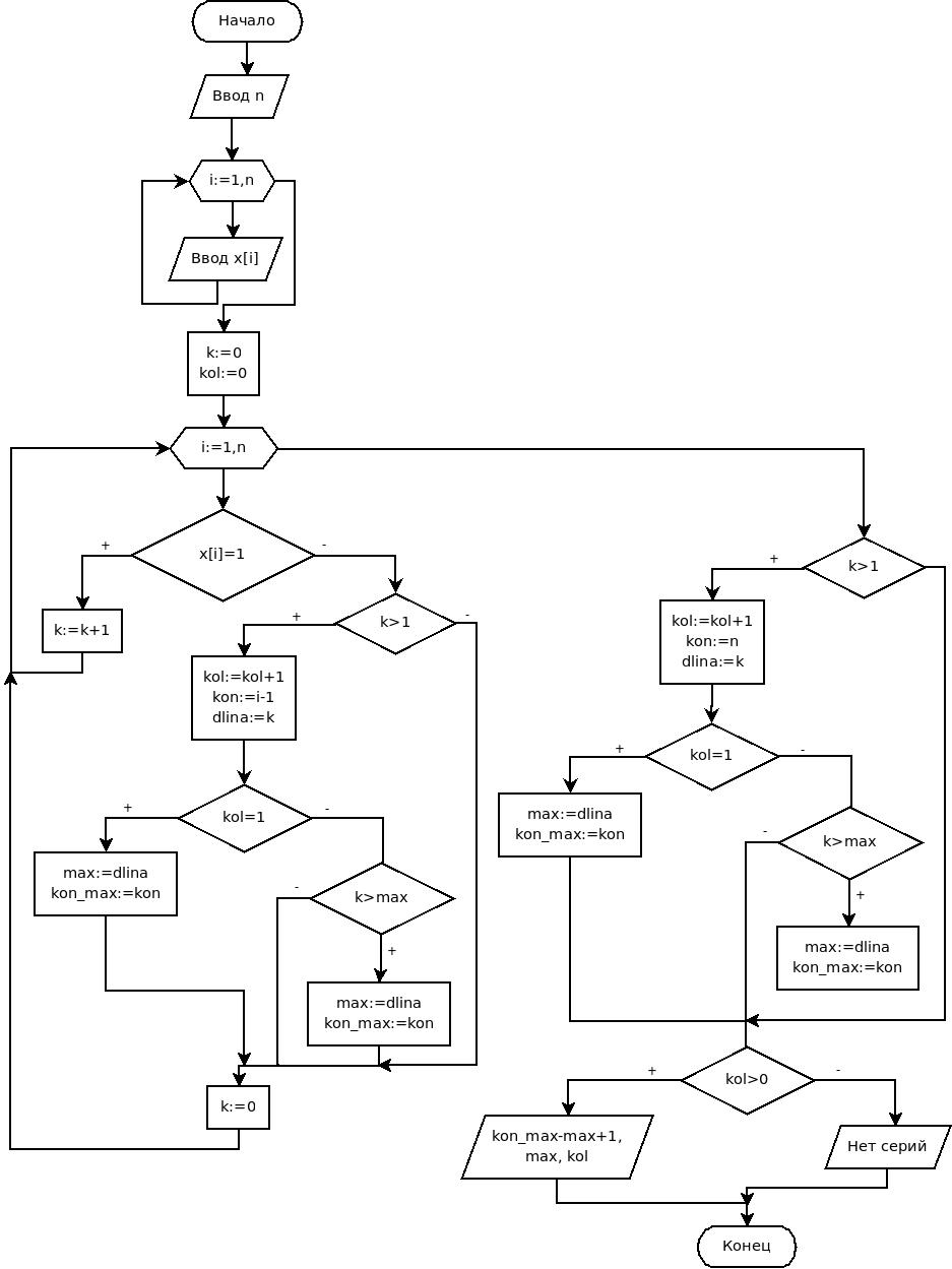 Решение задач и блок схема паскаль оценка радиационной обстановки задачи решения