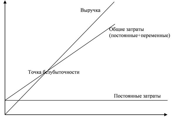 Решение задач нахождение точки безубыточности механика решение задач скачать бесплатно