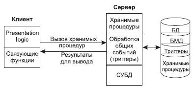 серверы баз данных - фото 10