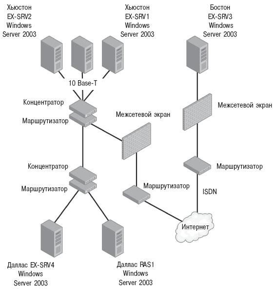 Построение схемы топологии