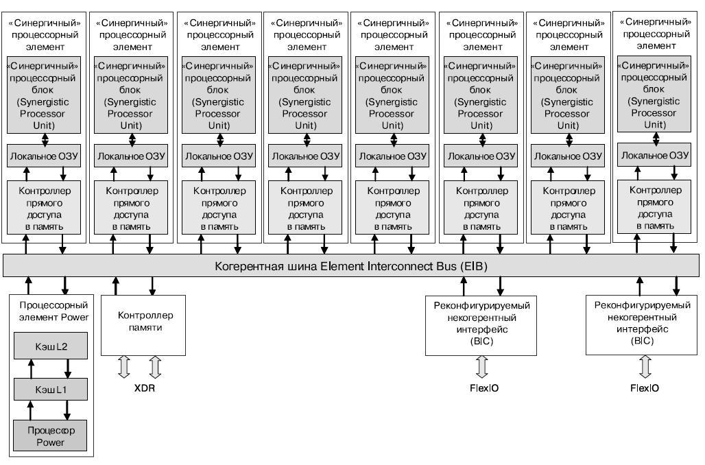 Блок-схема мультипроцессора