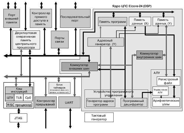 Структурная схема микросхемы