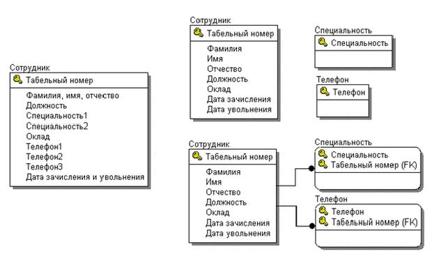 Примеры схем бизнес-процессов схемы бизнес процессов