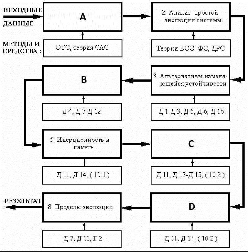 Общий алгоритм анализа циклической эволюции систем