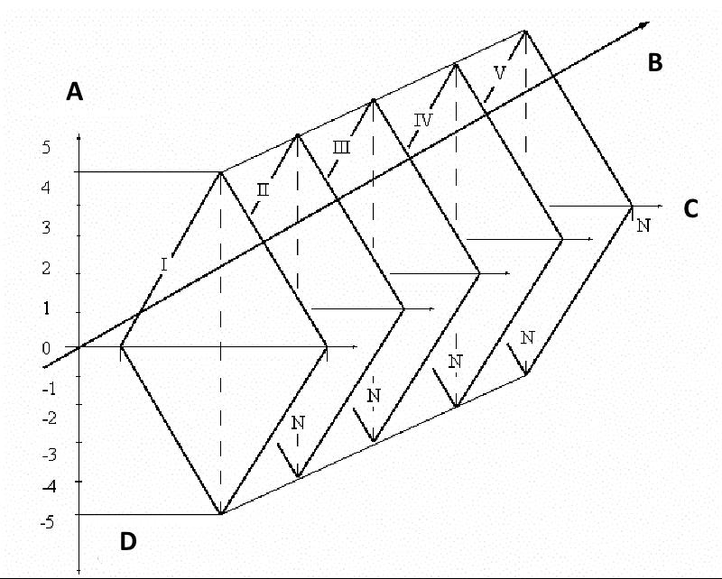 Дырочно-решетчатая схема