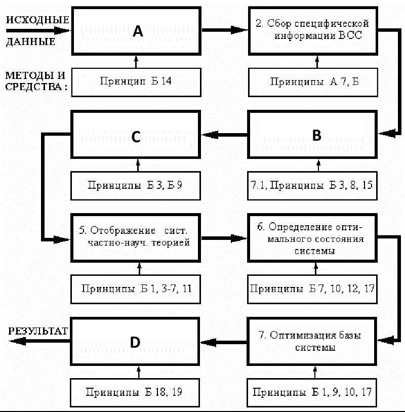 Общий алгоритм исследования возникновения и синтеза систем