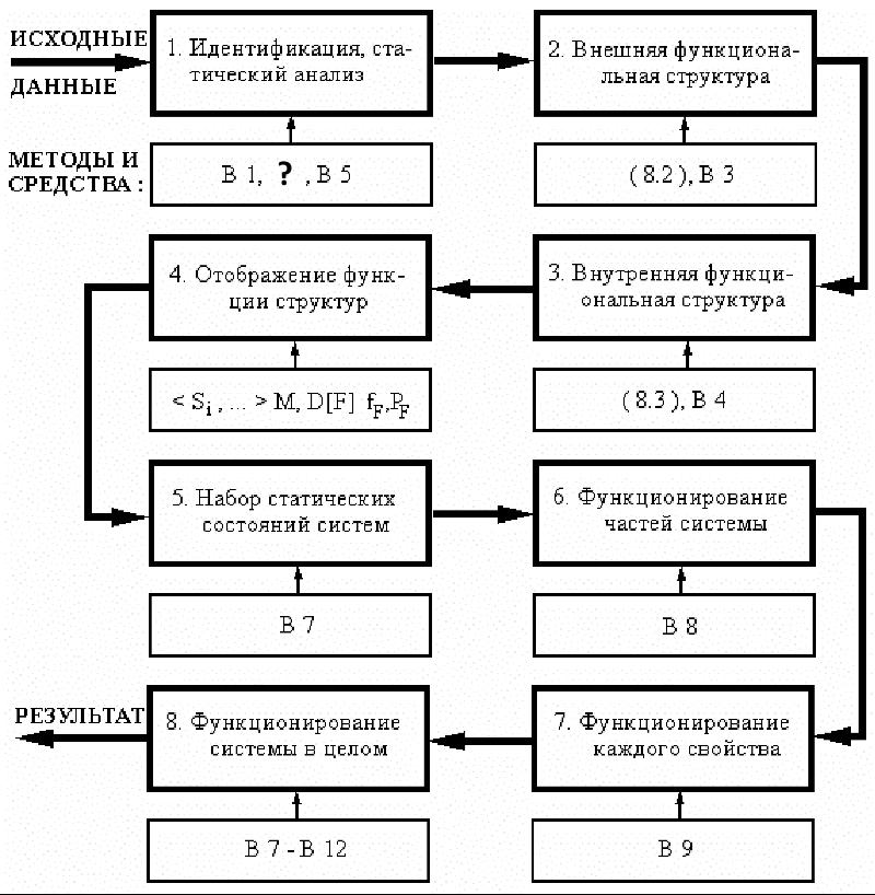 Общий алгоритм анализа функционирования систем