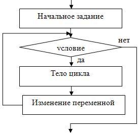 Алгоритмы циклы примеры решения задач помощи студентам отличникам