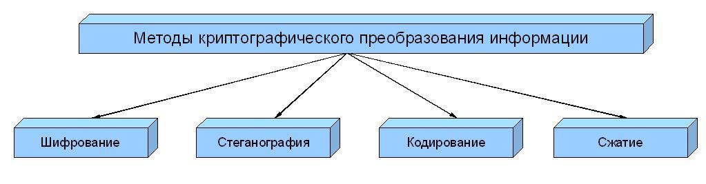 Криптографические задачи и решения манида решение задач повышенной сложности