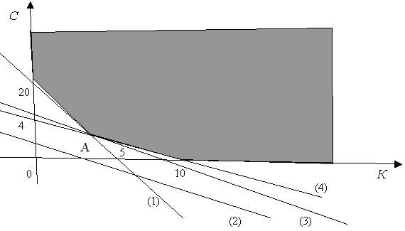 Графическое решение задачи об оптимизации смеси