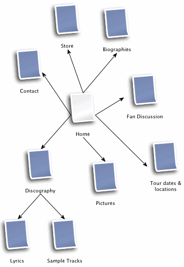 итерация структуры сайта
