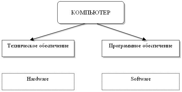 Пример создания схем