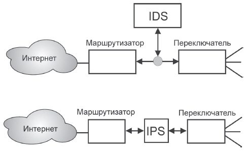 Схема подключения IDS и IPS (IDS or IPS: what is best, Maria Papadaki and Steven Furnell, Network Security v2004, Issue 7, июль 2004, стр. 15-19)