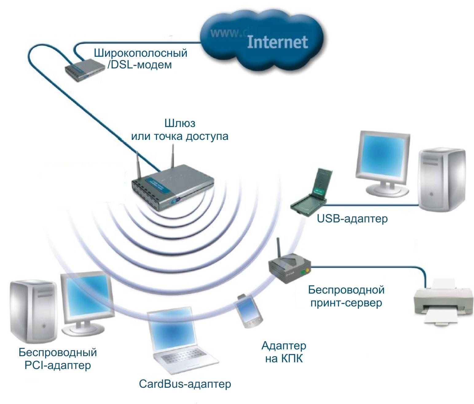 Как проводной интернет сделать беспроводным фото 108
