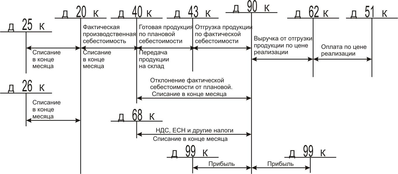 НОУ ИНТУИТ Лекция Формирование отчетности увеличить изображение