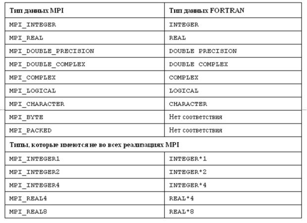 Программа на языке c