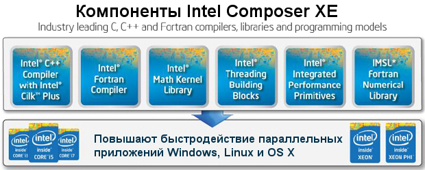 Download intel parallel studio xe composer edition for fortran.