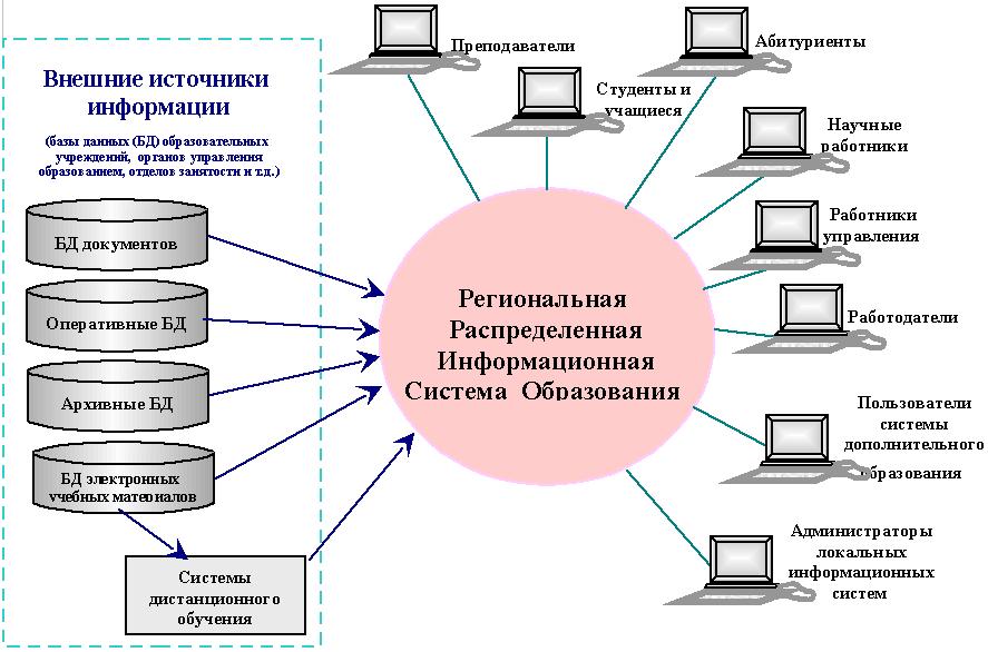 организация распределенных баз данных