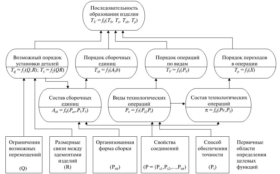 Схема связей целевых функций