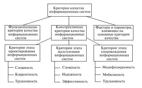Модель классификации критериев