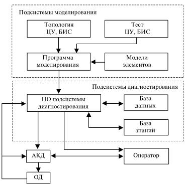 Общая структура экспертной