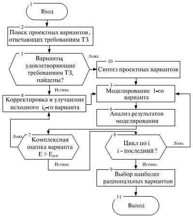 Итерационный алгоритм процесса